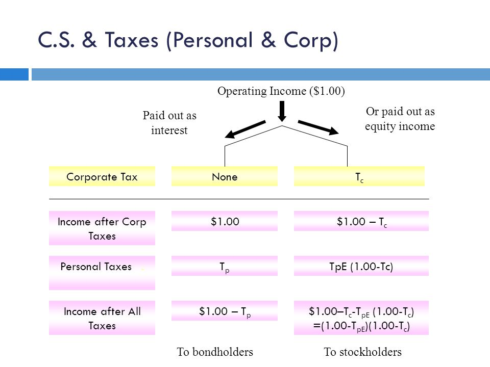 C.S. & Taxes (Personal & Corp) Corporate Tax Income after Corp Taxes $1.00 TpTp $1.00 – T p Personal Taxes. Income after All Taxes $1.00–T c -T pE (1.