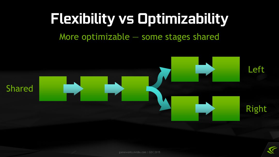 gameworks.nvidia.com | GDC 2015 Flexibility vs Optimizability More optimizable — some stages shared Left Right Shared