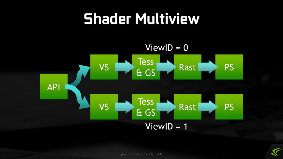 gameworks.nvidia.com | GDC 2015 Shader Multiview API VS Tess & GS VS Tess & GS RastPS RastPS ViewID = 0 ViewID = 1