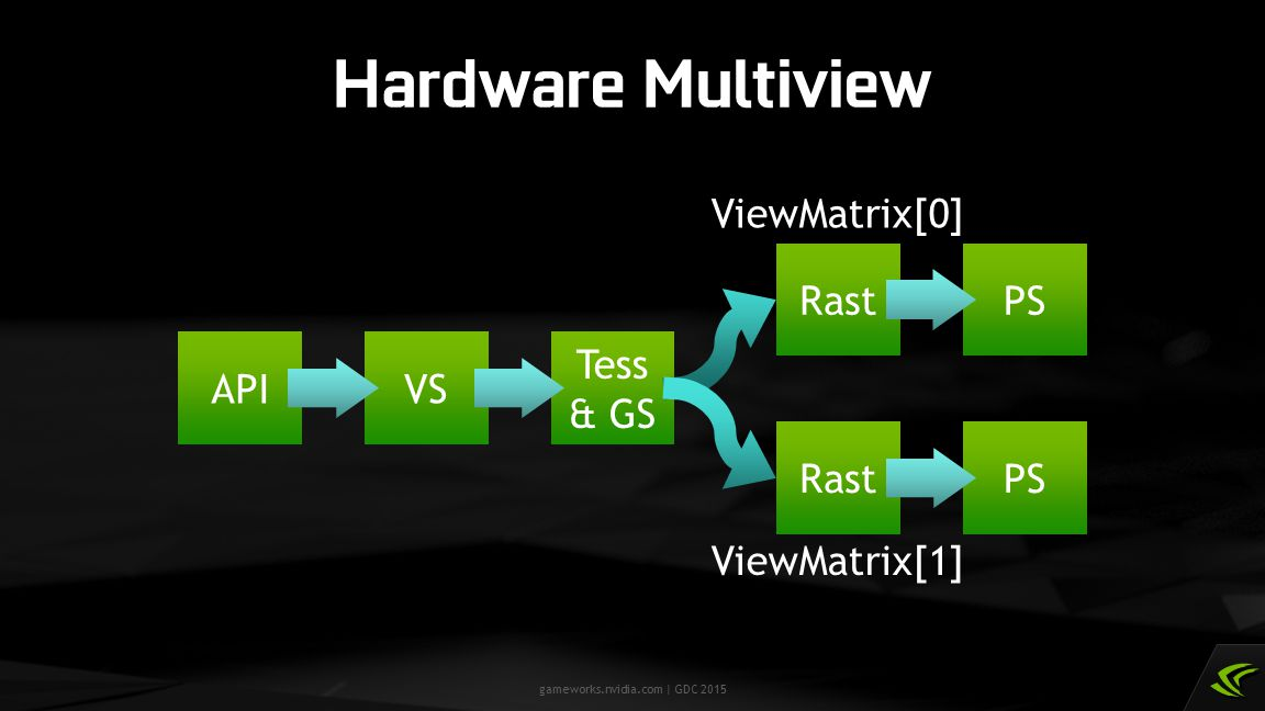 gameworks.nvidia.com | GDC 2015 Hardware Multiview APIVS Tess & GS RastPS RastPS ViewMatrix[0] ViewMatrix[1]