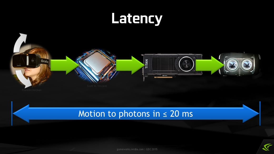 gameworks.nvidia.com | GDC 2015 Latency Scott W. Vincent Motion to photons in ≤ 20 ms Franklin Heijnen