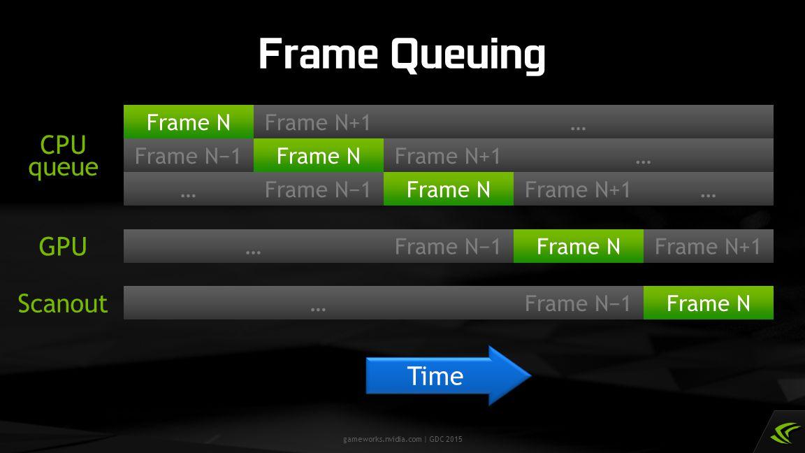 gameworks.nvidia.com | GDC 2015 Frame Queuing CPU GPU Scanout Time Frame NFrame N+1… Frame NFrame N−1 Frame N…Frame N−1 Frame N+1