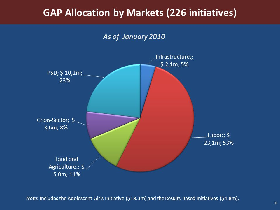6 GAP Allocation by Markets (226 initiatives) As of January 2010 Note: Includes the Adolescent Girls Initiative ($18.3m) and the Results Based Initiat
