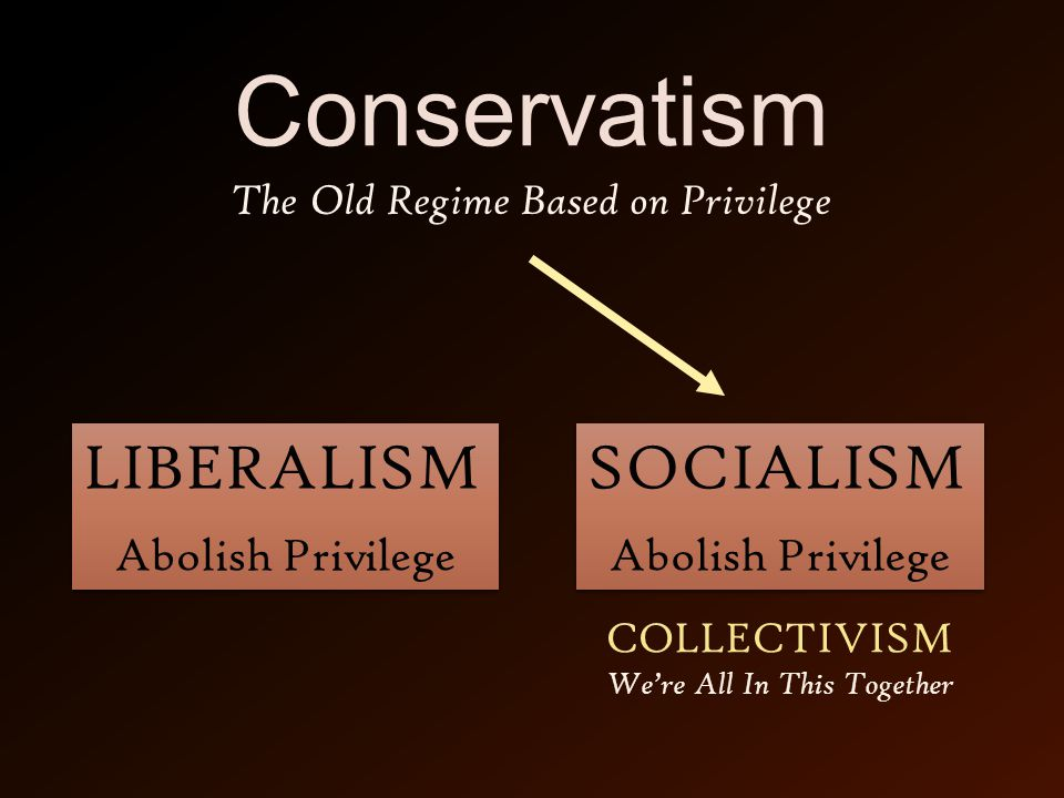 Conservatism SOCIALISM Abolish Privilege SOCIALISM Abolish Privilege LIBERALISM Abolish Privilege LIBERALISM Abolish Privilege The Old Regime Based on Privilege COLLECTIVISM We're All In This Together