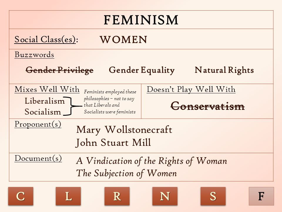 FEMINISM Social Class(es): Buzzwords Mixes Well WithDoesn't Play Well With Proponent(s) Document(s) WOMEN Liberalism Socialism Conservatism Mary Wolls