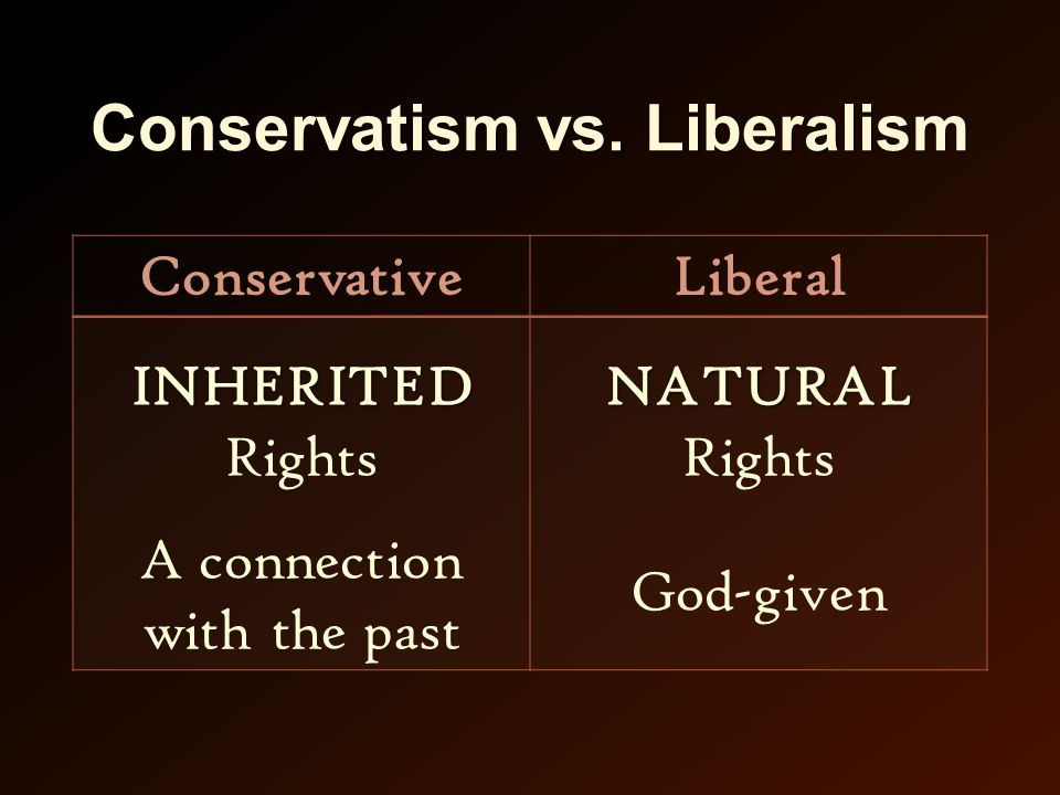 Conservatism vs. Liberalism ConservativeLiberal INHERITED INHERITED Rights A connection with the past NATURAL NATURAL Rights God-given