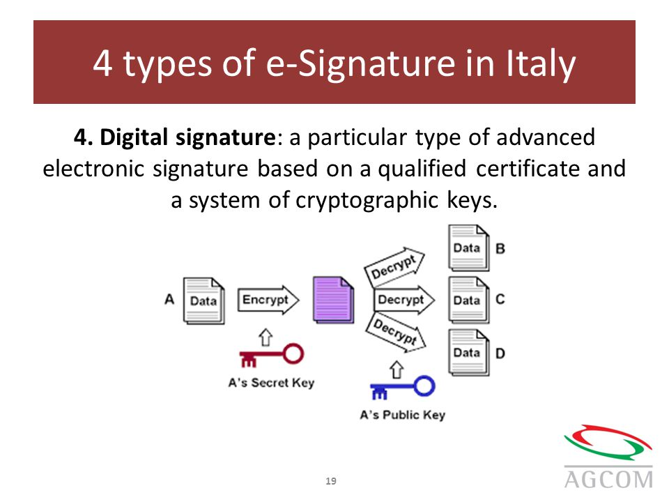 4 types of e-Signature in Italy 4.