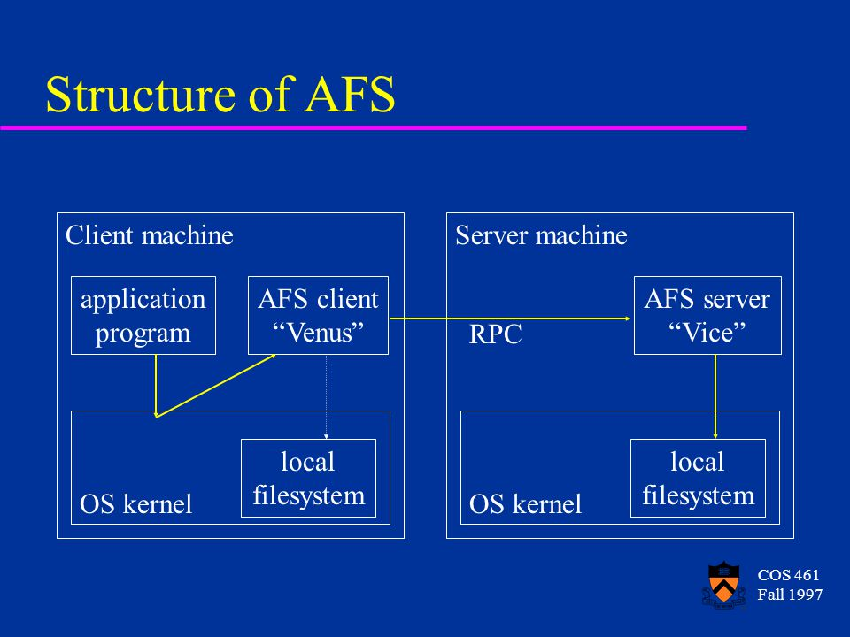 COS 461 Fall 1997 Structure of AFS application program AFS client Venus OS kernel Client machine AFS server Vice OS kernel Server machine local filesystem local filesystem RPC