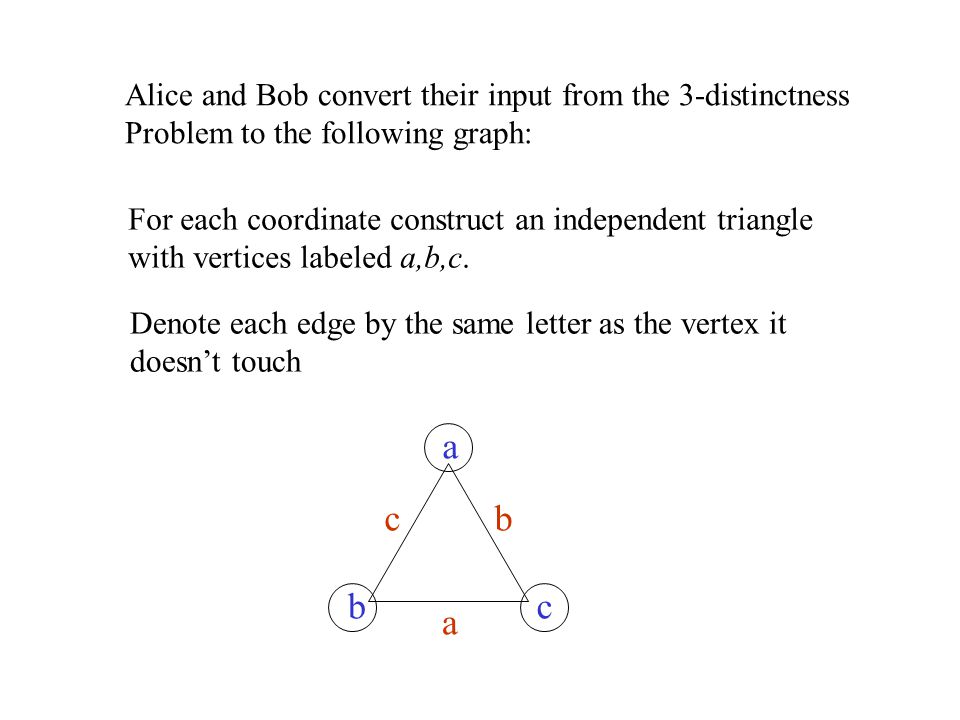 Alice and Bob convert their input from the 3-distinctness Problem to the following graph: For each coordinate construct an independent triangle with v