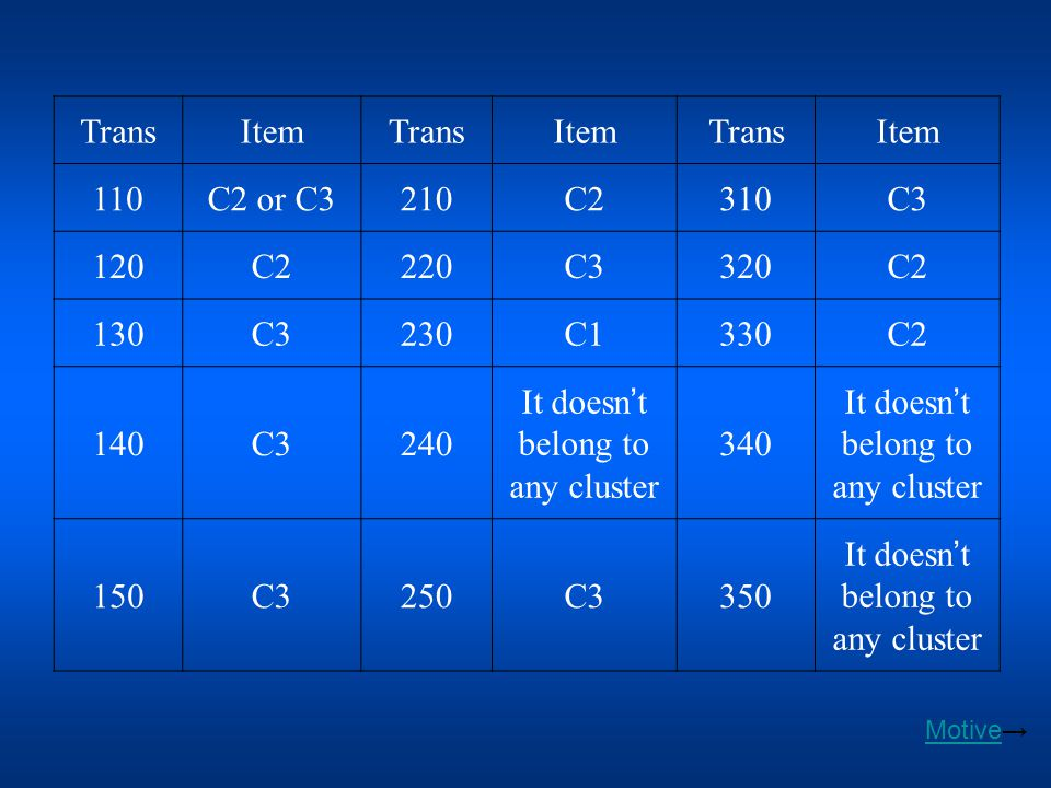 We acquire inaccurate clustering result when we setting number of cluster doesn't conform to actual data distribution.