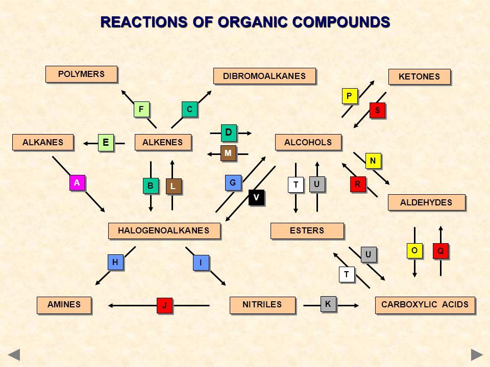 K K ESTERS REACTIONS OF ORGANIC COMPOUNDS ALKANES ALKENES HALOGENOALKANES ALCOHOLS AMINES ALDEHYDES KETONES CARBOXYLIC ACIDS A A P P S S T T G G T T N
