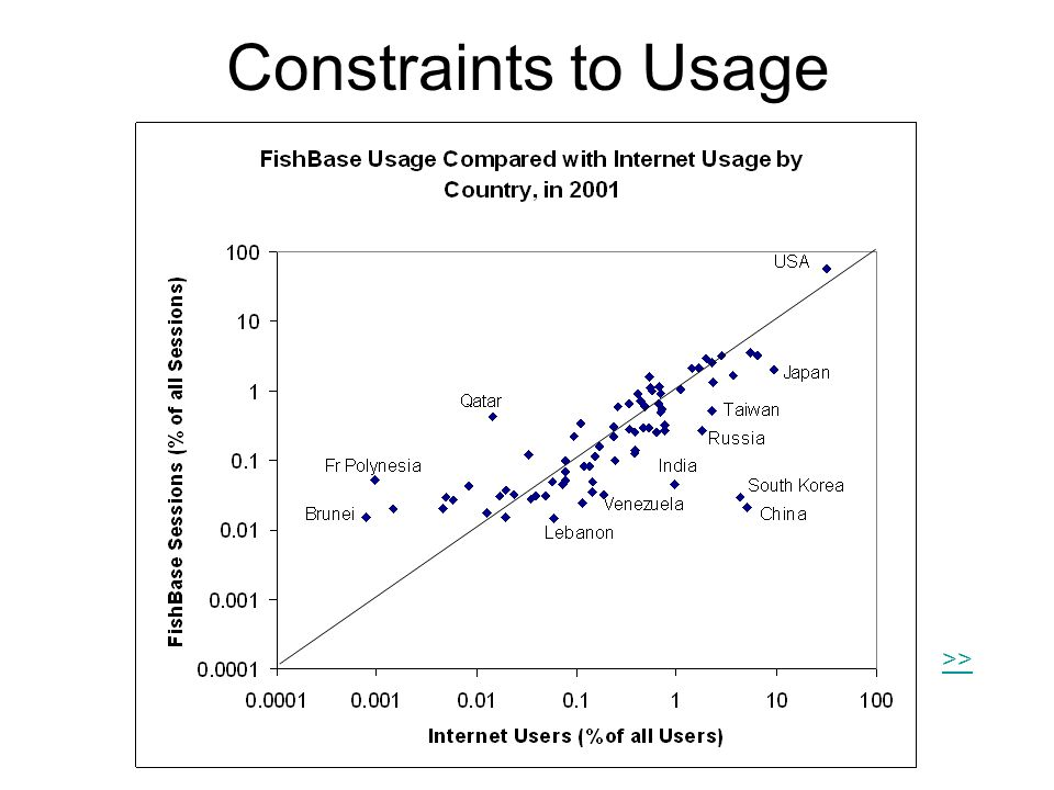 Constraints to Usage >>