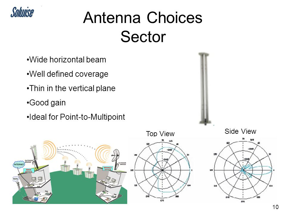 9 Antenna Choices Omni 360 degree horizontal beam All round coverage Thin in the vertical plane Ideal for Point-to-Multipoint Side ViewTop View