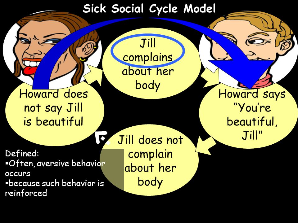 Sick Social Cycle Model Howard does not say Jill is beautiful Jill complains about her body Howard says You're beautiful, Jill Jill does not complain about her body Defined:  Often, aversive behavior occurs