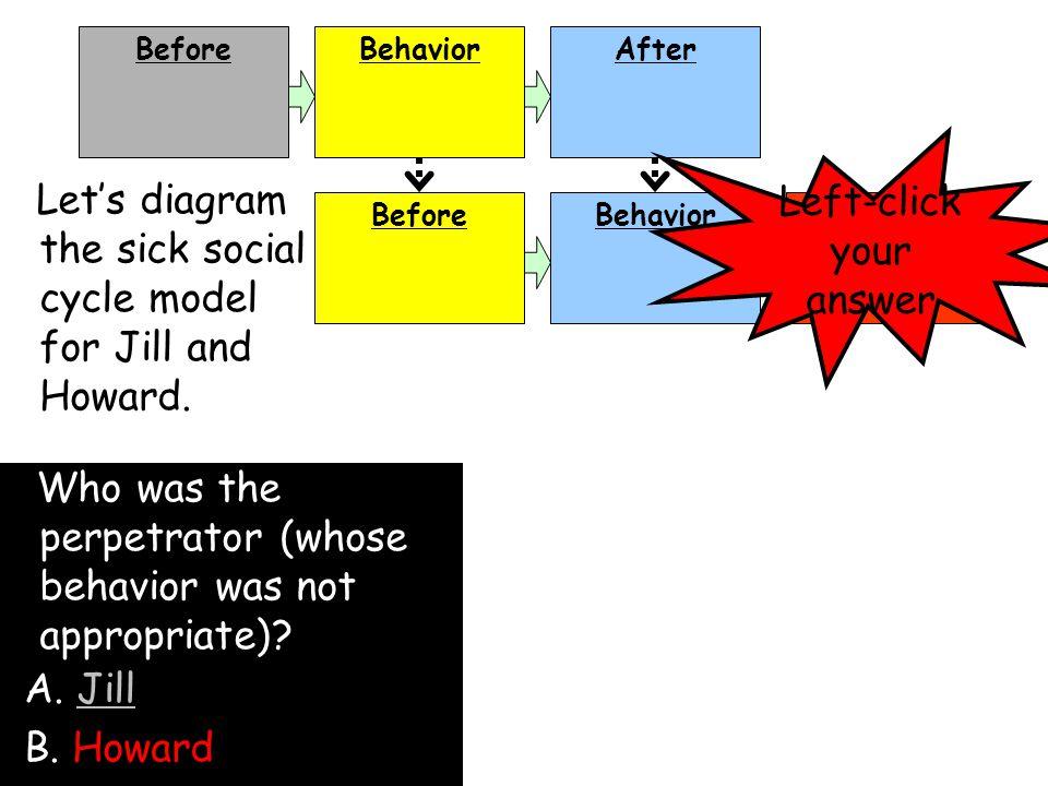 BeforeBehaviorAfter BeforeBehaviorAfter Let's diagram the sick social cycle model for Jill and Howard.