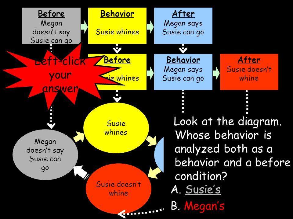 Susie doesn't whine Before Megan doesn't say Susie can go Behavior Susie whines After Megan says Susie can go Before Susie whines Behavior Megan says Susie can go After Susie doesn't whine Megan doesn't say Susie can go Susie whines Megan says Susie can go Look at the diagram.