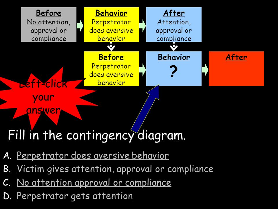 A.Perpetrator does aversive behavior B.Victim gives attention, approval or complianceVictim gives attention, approval or compliance C.No attention approval or complianceNo attention approval or compliance D.Perpetrator does no aversive behaviorPerpetrator does no aversive behavior Before No attention, approval or compliance Behavior Perpetrator does aversive behavior After Attention, approval or compliance Before Perpetrator does aversive behavior BehaviorAfter Fill in the contingency diagram.