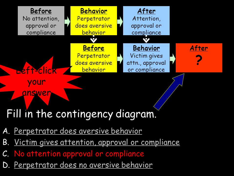 A.Perpetrator does aversive behaviorPerpetrator does aversive behavior B.Victim gives attention, approval or compliance C.No attention approval or complianceNo attention approval or compliance D.Perpetrator does no aversive behaviorPerpetrator does no aversive behavior Before No attention, approval or compliance Behavior Perpetrator does aversive behavior After Attention, approval or compliance Before Perpetrator does aversive behavior Behavior Victim gives attn., approval or compliance After .