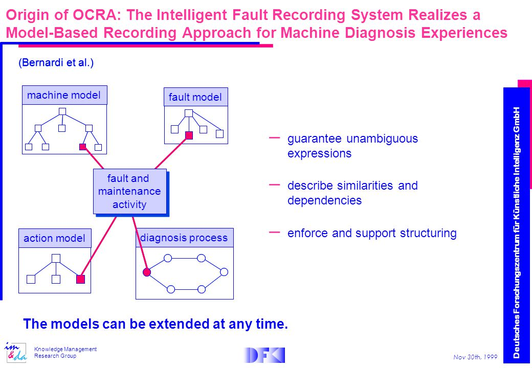 Deutsches Forschungszentrum für Künstliche Intelligenz GmbH Nov 30th, 1999 Knowledge Management Research Group Origin of OCRA: The Intelligent Fault Recording System Realizes a Model-Based Recording Approach for Machine Diagnosis Experiences fault modelaction modeldiagnosis process The models can be extended at any time.