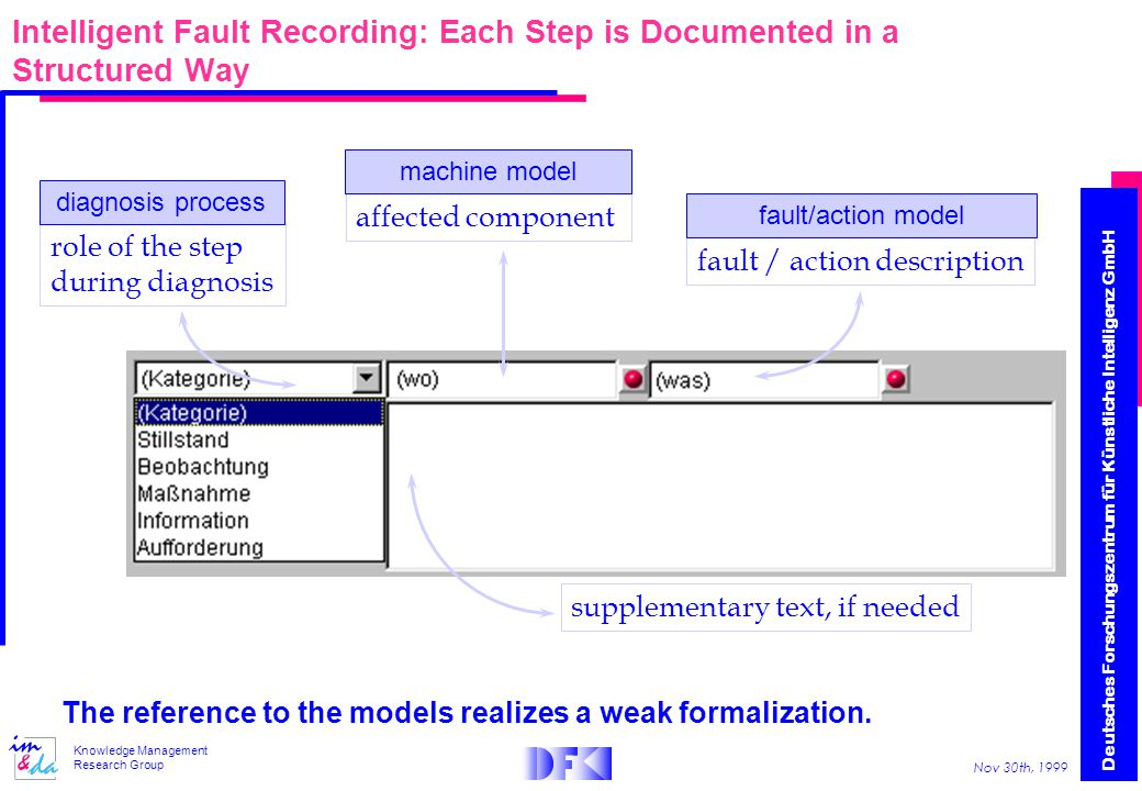 Deutsches Forschungszentrum für Künstliche Intelligenz GmbH Nov 30th, 1999 Knowledge Management Research Group Intelligent Fault Recording: Each Step is Documented in a Structured Way role of the step during diagnosis affected component fault / action description supplementary text, if needed The reference to the models realizes a weak formalization.
