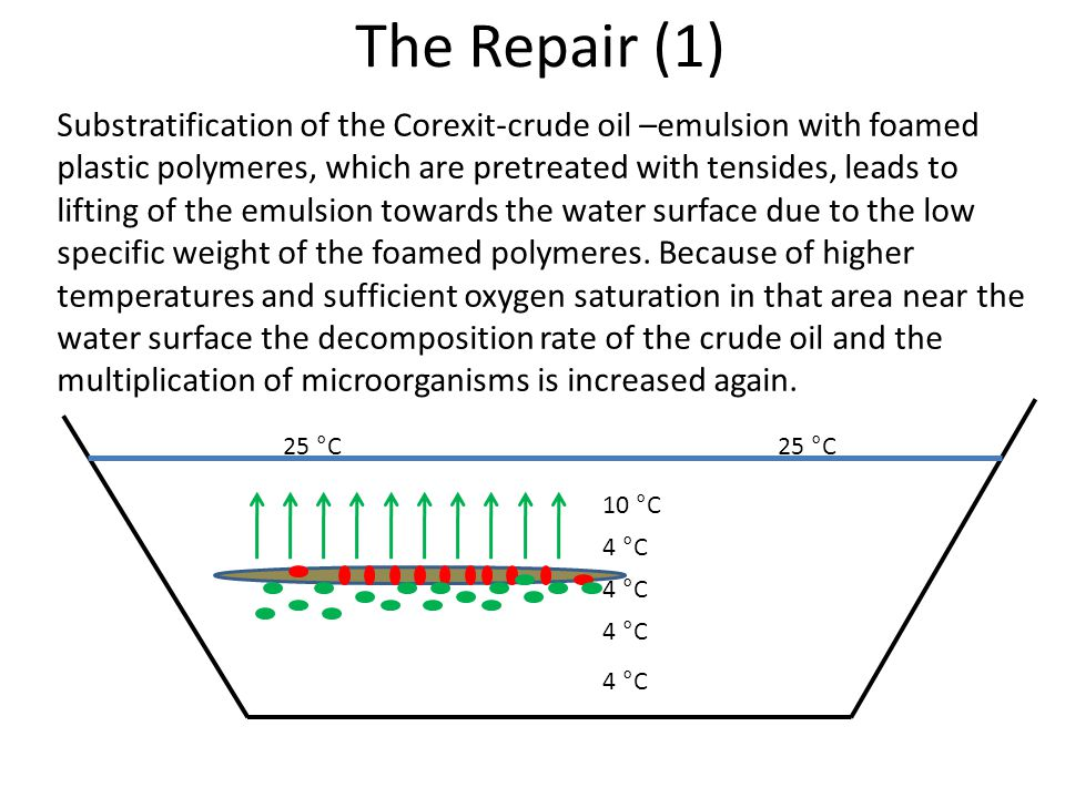 The Repair (1) 4 °C 10 °C 25 °C Substratification of the Corexit-crude oil –emulsion with foamed plastic polymeres, which are pretreated with tensides, leads to lifting of the emulsion towards the water surface due to the low specific weight of the foamed polymeres.