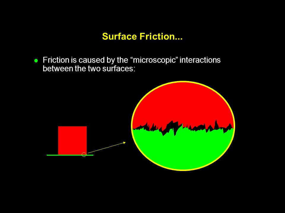Additional comments on Friction: Since f F =  N, kinetic friction does not depend on the area of the surfaces in contact.