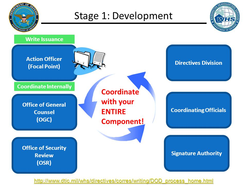 Action Officer (Focal Point) Office of General Counsel (OGC) Office of Security Review (OSR) Directives Division Coordinating Officials Signature Authority Write Issuance Coordinate Internally Stage 1: Development Coordinate with your ENTIRE Component.
