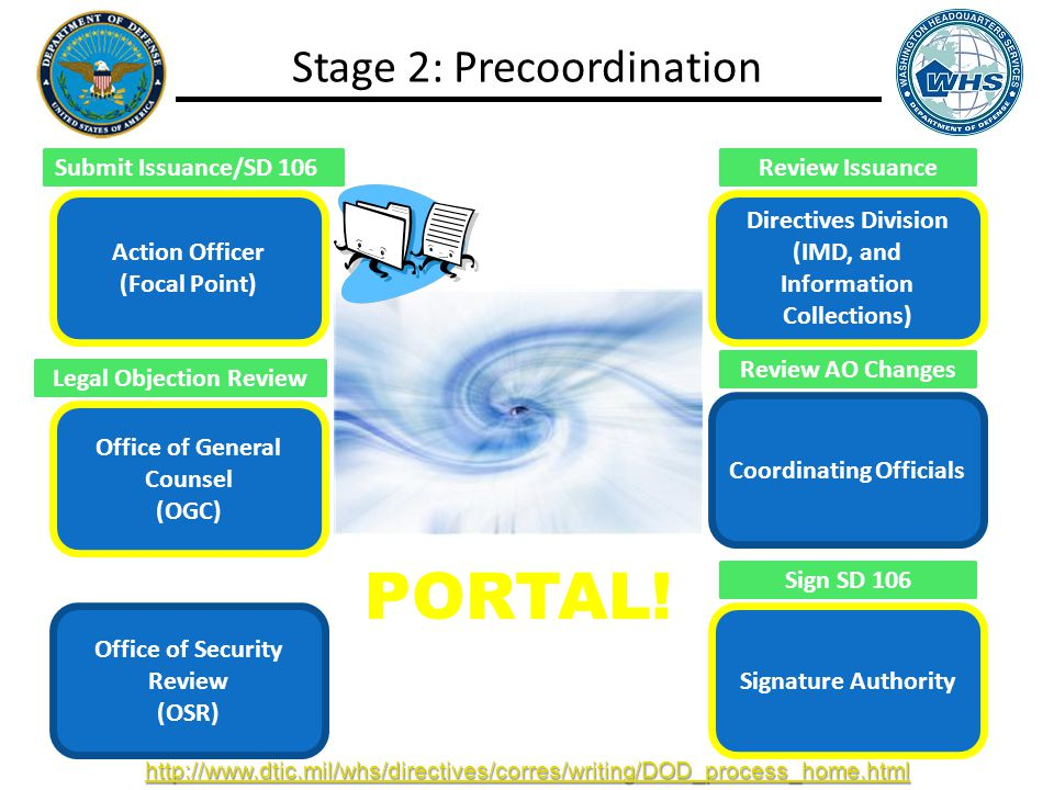 Action Officer (Focal Point) Office of General Counsel (OGC) Office of Security Review (OSR) Directives Division (IMD, and Information Collections) Coordinating Officials Signature Authority Incorporate Edits Stage 2: Precoordination Review Issuance Review AO Changes Legal Objection Review Sign SD 106 PORTAL.