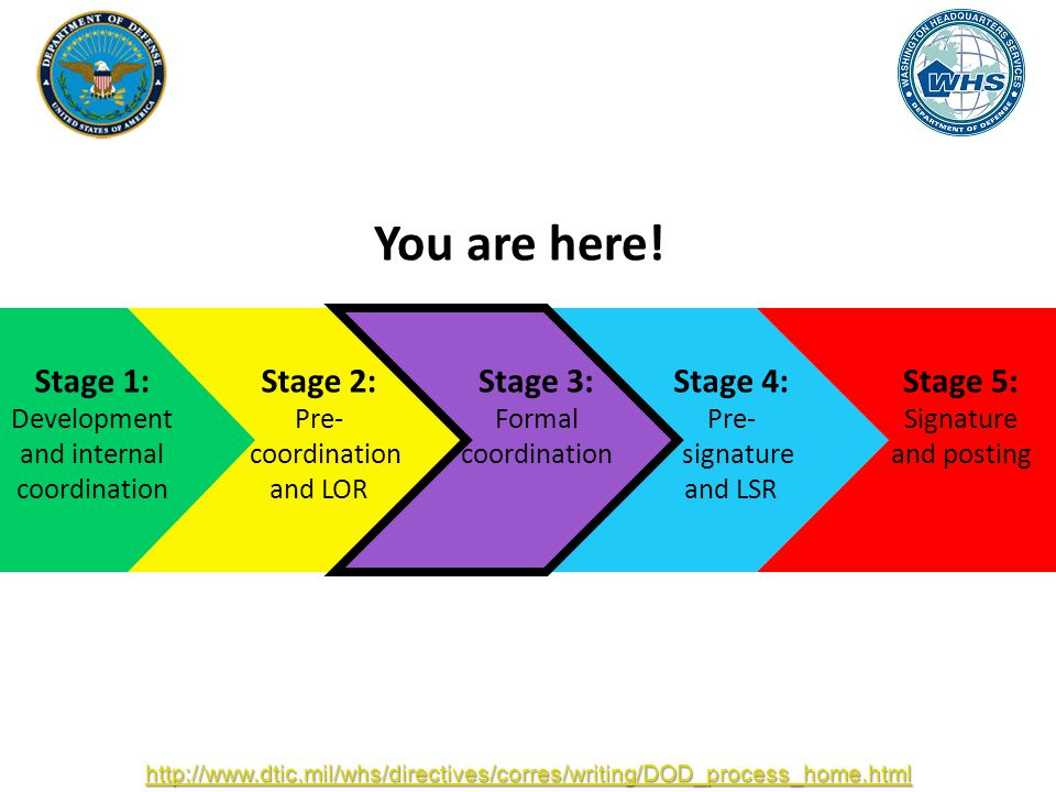 Stage 1: Development and internal coordination Stage 2: Pre- coordination and LOR Stage 3: Formal coordination Stage 4: Pre- signature and LSR Stage 5: Signature and posting http://www.dtic.mil/whs/directives/corres/writing/DOD_process_home.html You are here!