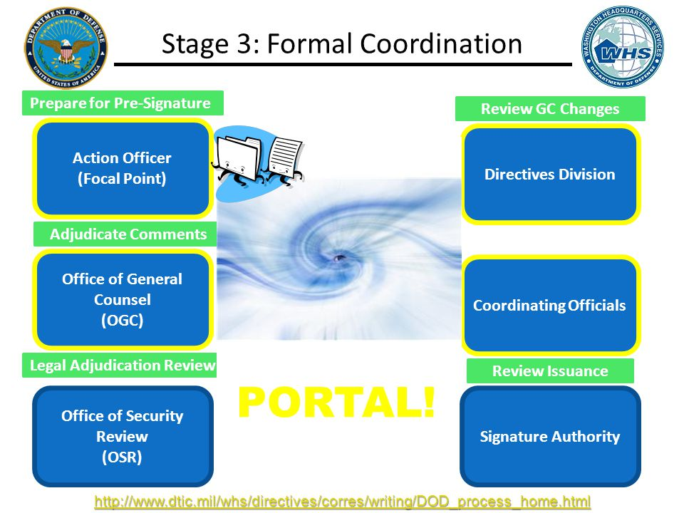 Action Officer (Focal Point) Office of General Counsel (OGC) Office of Security Review (OSR) Directives Division Coordinating Officials Signature Authority Stage 3: Formal Coordination Review GC Changes Review Issuance Incorporate Edits Legal Adjudication Review Adjudicate Comments Submit SD 106 + Issuance PORTAL.