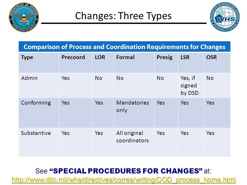 Changes: Three Types Comparison of Process and Coordination Requirements for Changes TypePrecoordLORFormalPresigLSROSR AdminYesNo Yes, if signed by DSD No ConformingYes Mandatories only Yes SubstantiveYes All original coordinators Yes See SPECIAL PROCEDURES FOR CHANGES at: http://www.dtic.mil/whs/directives/corres/writing/DOD_process_home.html
