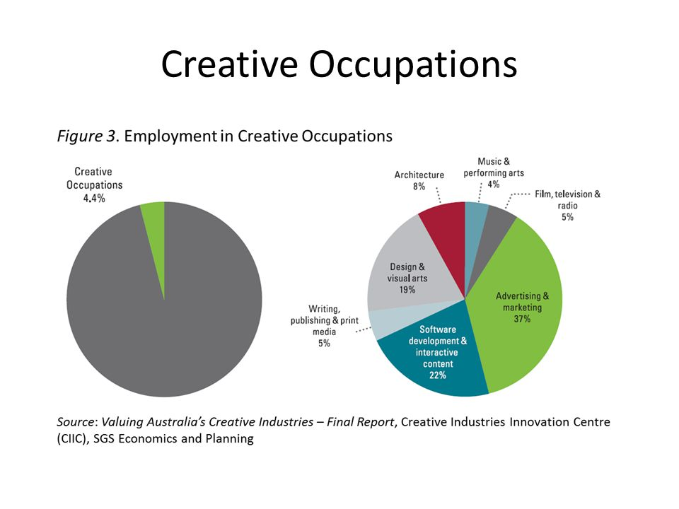 Creative Occupations