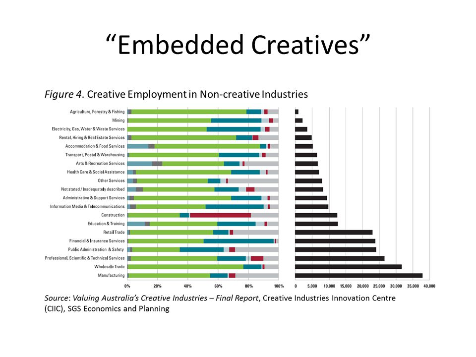 Embedded Creatives