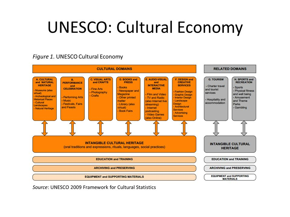 UNESCO: Cultural Economy
