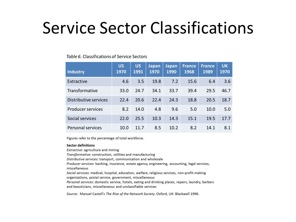 Service Sector Classifications