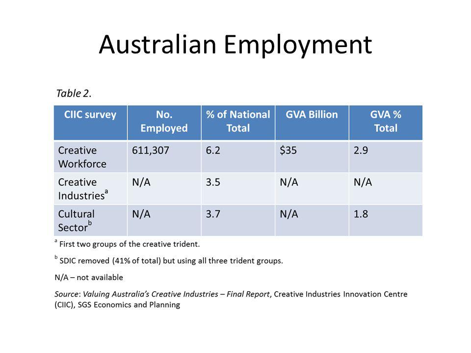 Australian Employment