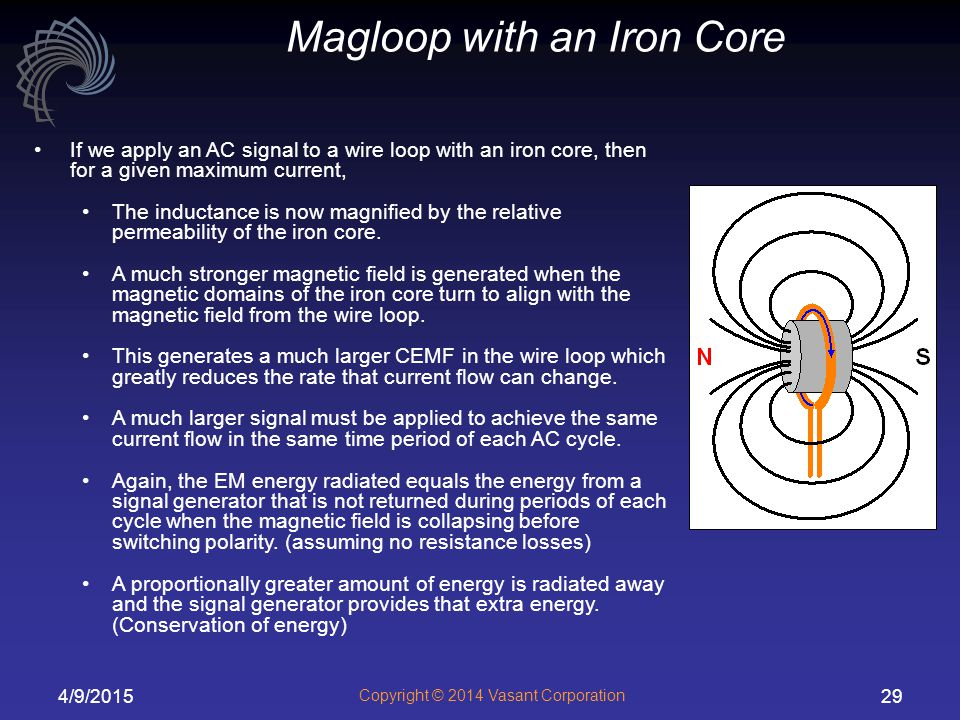 4/9/2015 Copyright © 2014 Vasant Corporation 29 If we apply an AC signal to a wire loop with an iron core, then for a given maximum current, The inductance is now magnified by the relative permeability of the iron core.