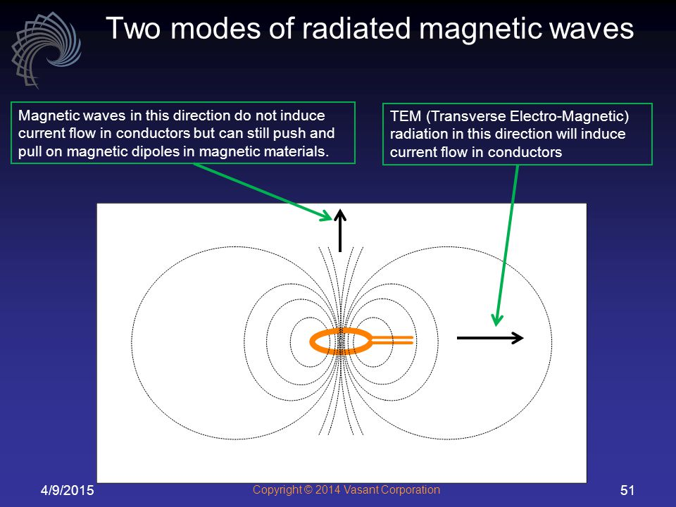 4/9/2015 Copyright © 2014 Vasant Corporation 51 Two modes of radiated magnetic waves TEM (Transverse Electro-Magnetic) radiation in this direction will induce current flow in conductors Magnetic waves in this direction do not induce current flow in conductors but can still push and pull on magnetic dipoles in magnetic materials.
