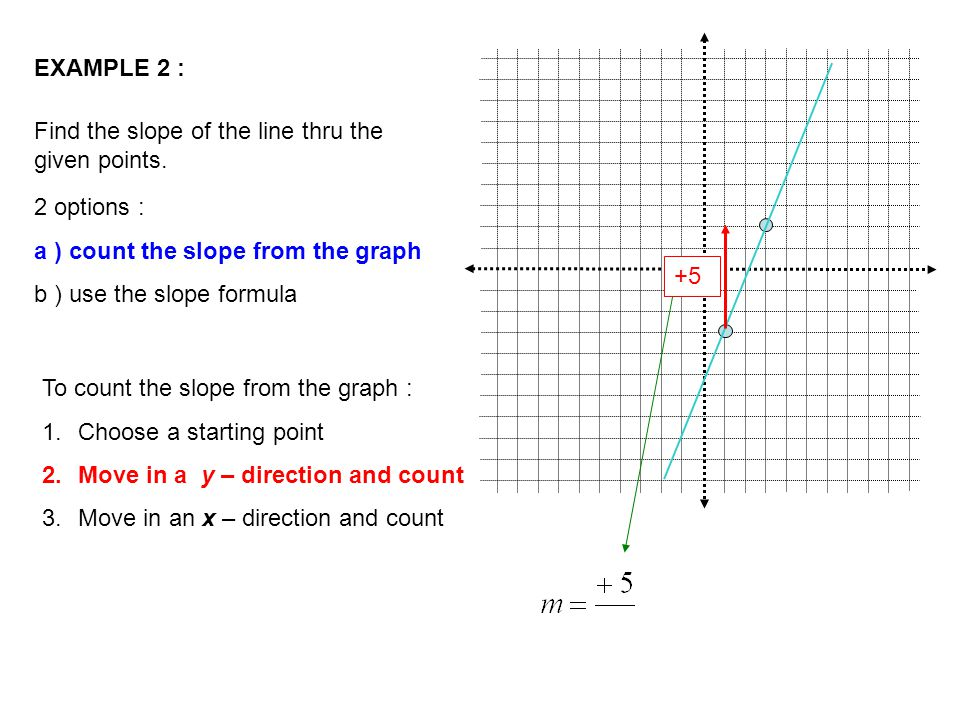 EXAMPLE 2 : Find the slope of the line thru the given points.