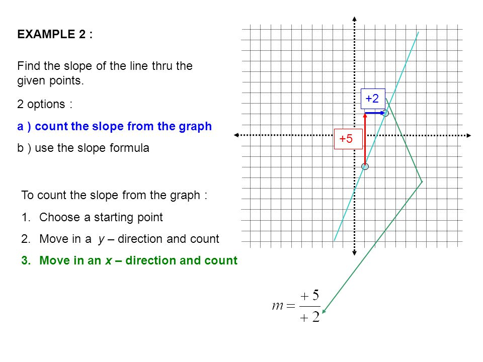 EXAMPLE 2 : Find the slope of the line thru the given points. 2 options : a ) count the slope from the graph b ) use the slope formula To count the sl