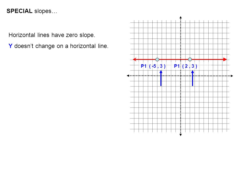 SPECIAL slopes… Horizontal lines have zero slope. Y doesn't change on a horizontal line. P1 ( -5, 3 )P1 ( 2, 3 )