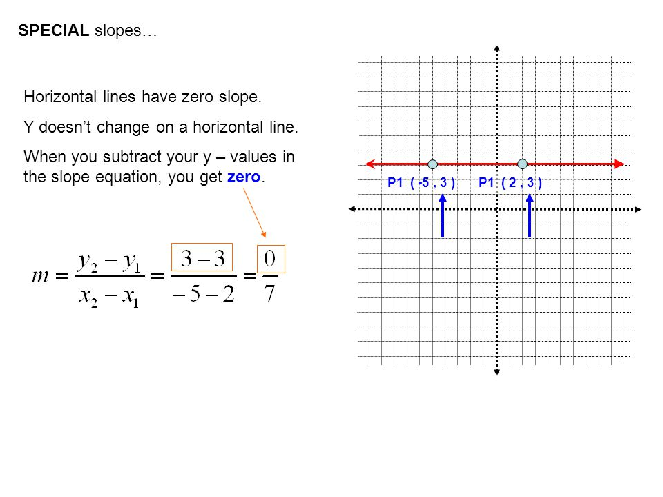 SPECIAL slopes… Horizontal lines have zero slope.Y doesn't change on a horizontal line.