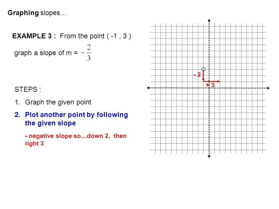 Graphing slopes… EXAMPLE 3 : From the point ( -1, 3 ) graph a slope of m = STEPS : 1.Graph the given point 2.Plot another point by following the given slope - negative slope so…down 2, then right 3 - 2 + 3