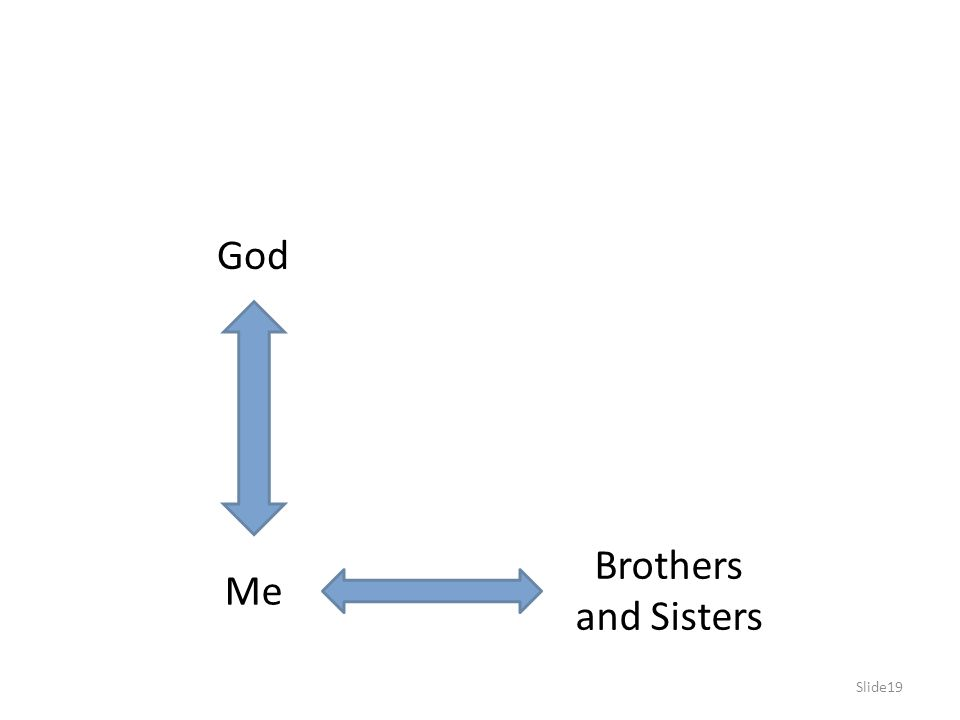 Slide19 Me God Brothers and Sisters