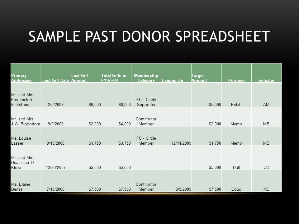 SAMPLE PAST DONOR SPREADSHEET Primary AddresseeLast Gift Date Last Gift Amount Total Gifts in FY07+08 Membership CategoryExpires On Target AmountPurpo