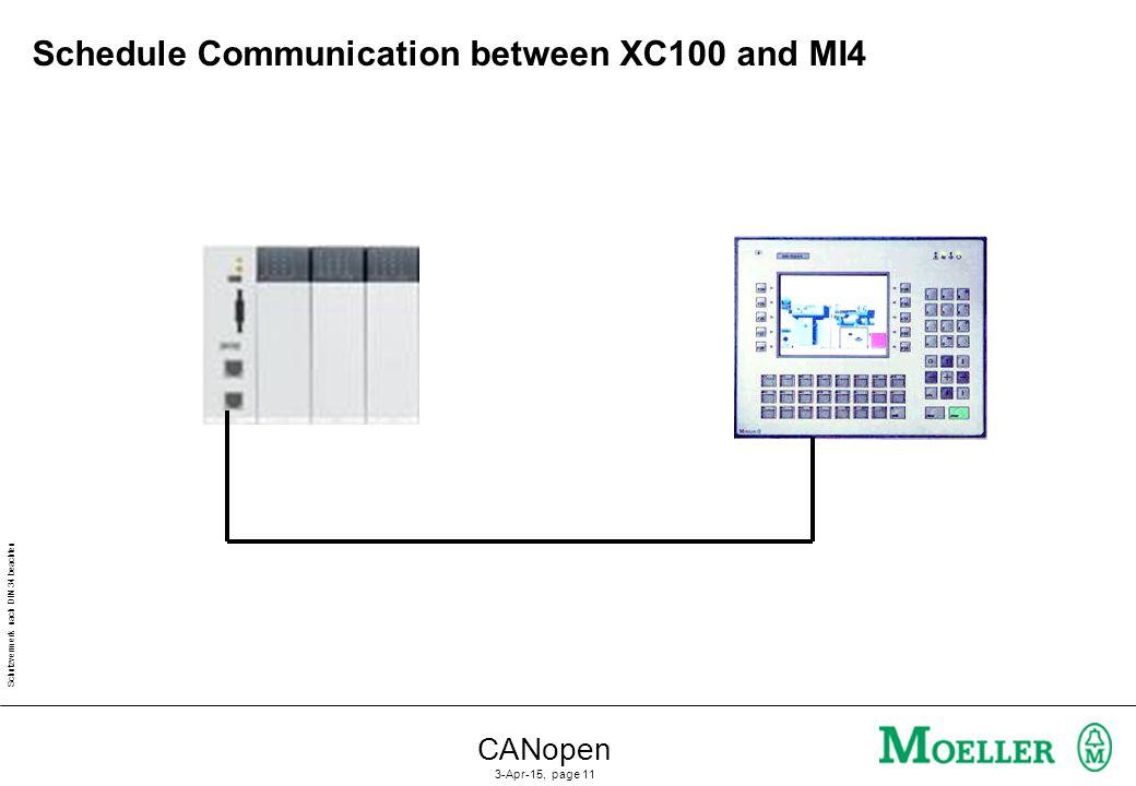 Schutzvermerk nach DIN 34 beachten CANopen 3-Apr-15, page 11 Schedule Communication between XC100 and MI4