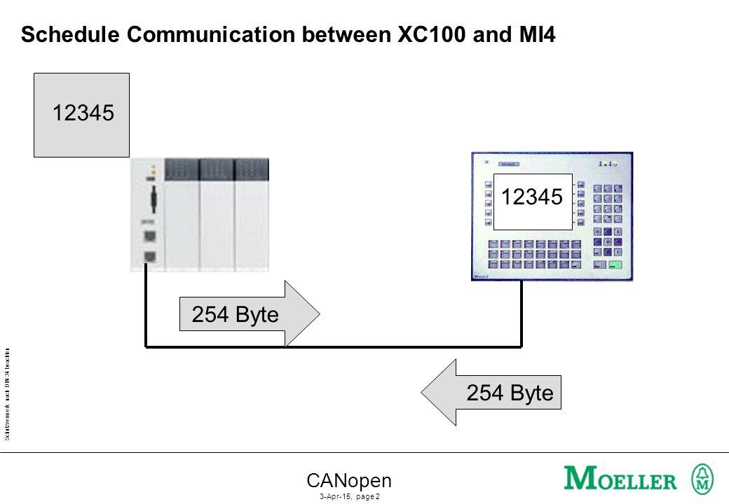 Schutzvermerk nach DIN 34 beachten CANopen 3-Apr-15, page 2 254 Byte 12345 Schedule Communication between XC100 and MI4