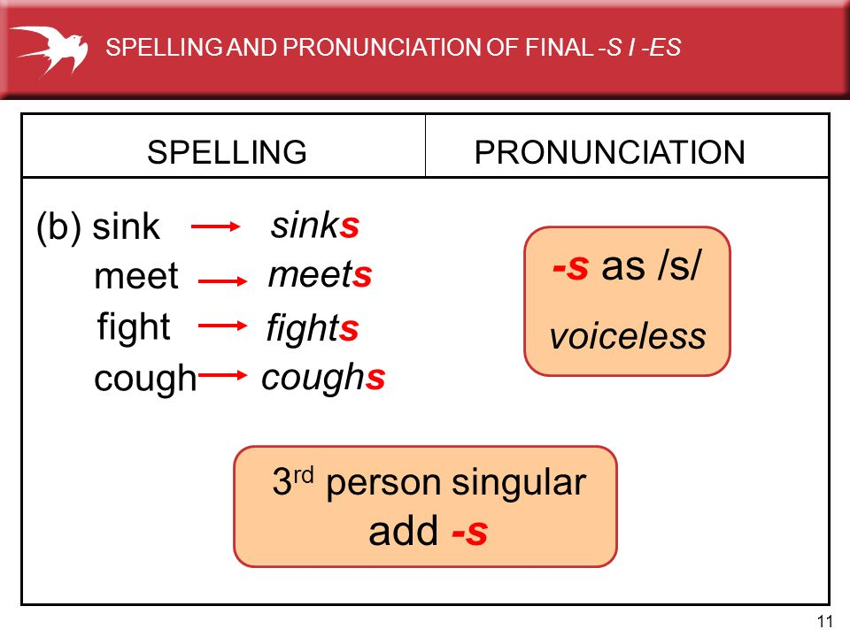 11 -s as /s/ voiceless SPELLING (b) sink PRONUNCIATION sinks meet meets fight fights cough coughs SPELLING AND PRONUNCIATION OF FINAL -S I -ES 3 rd pe