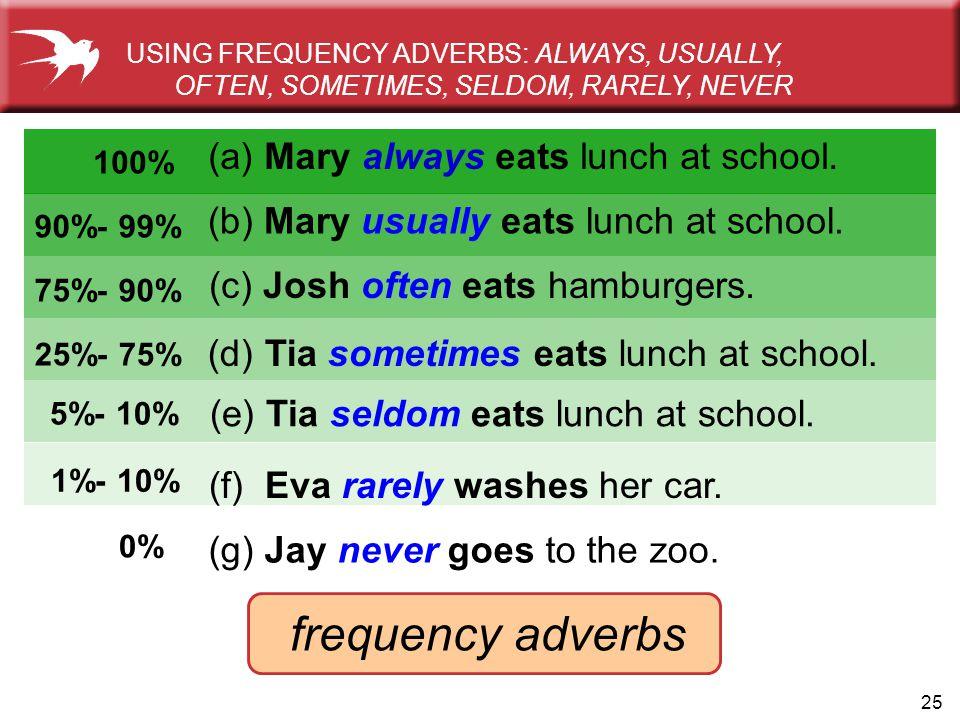 25 (d) Tia sometimes eats lunch at school. (c) Josh often eats hamburgers. 100% (a) Mary always eats lunch at school. 90%- 99% (b) Mary usually eats l