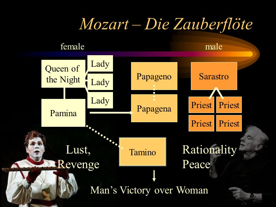 Mozart – Die Zauberflöte Tamino Sarastro Queen of the Night Lady Pamina Papageno Papagena Priest femalemale Man's Victory over Woman Lust, Revenge Rationality Peace